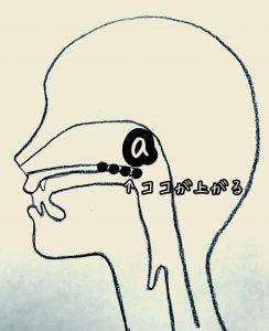 あくびー発声練習-図a